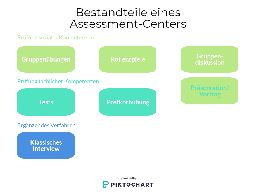 Bestandteile Assessment-Center