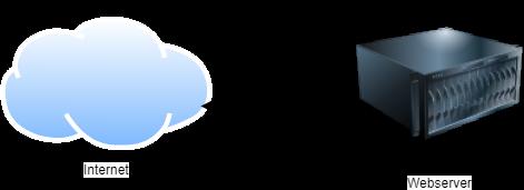 Skalierungsmöglichkeiten von Webanwendungen_Internet-Server